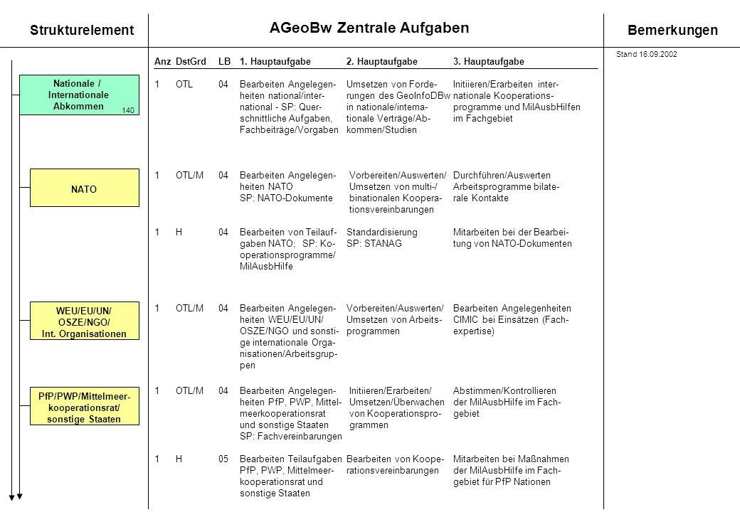 AGeoBw Zentrale Aufgaben StrukturelementBemerkungen AnzDstGrdLB1. Hauptaufgabe 2. Hauptaufgabe3. Hauptaufgabe Nationale / Internationale Abkommen 140