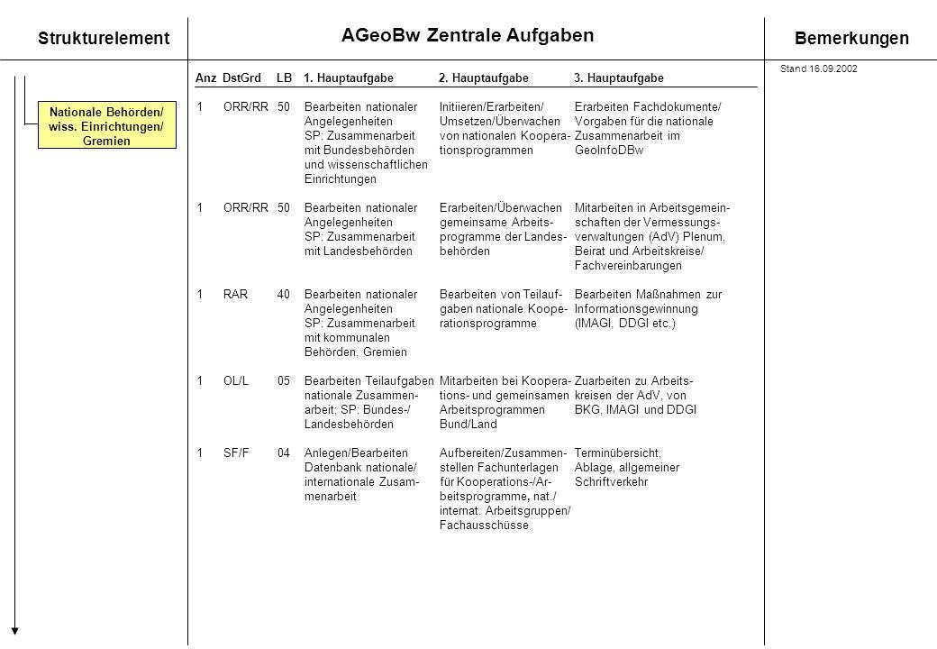AGeoBw Zentrale Aufgaben StrukturelementBemerkungen AnzDstGrdLB1. Hauptaufgabe 2. Hauptaufgabe3. Hauptaufgabe Nationale Behörden/ wiss. Einrichtungen/