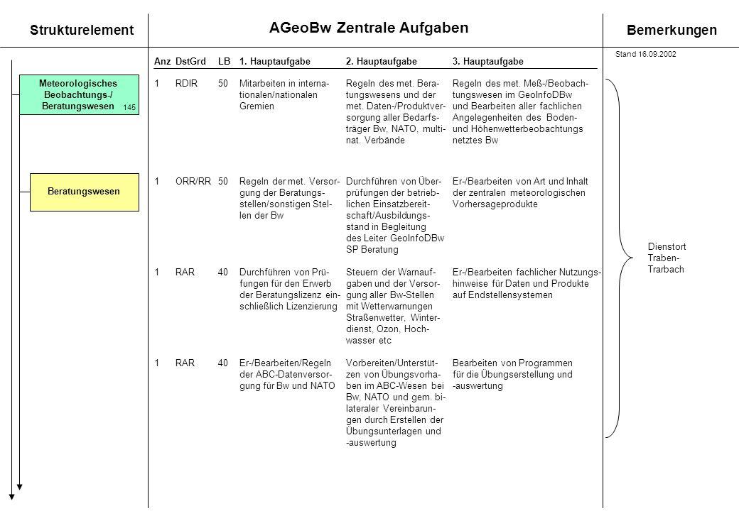 AGeoBw Zentrale Aufgaben StrukturelementBemerkungen AnzDstGrdLB1. Hauptaufgabe 2. Hauptaufgabe3. Hauptaufgabe 1ORR/RR50Regeln der met. Versor- Durchfü