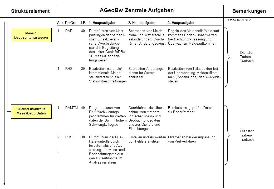 AGeoBw Zentrale Aufgaben StrukturelementBemerkungen AnzDstGrdLB1. Hauptaufgabe 2. Hauptaufgabe3. Hauptaufgabe Qualitätskontrolle Mess-/Beob-Daten 1RAM