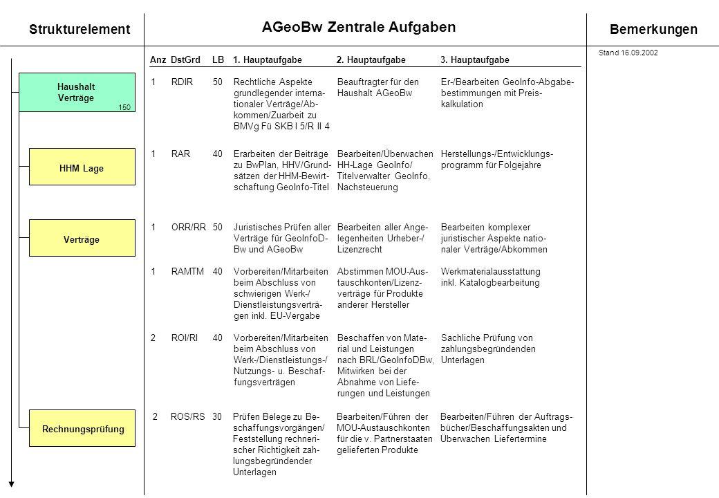 AGeoBw Zentrale Aufgaben StrukturelementBemerkungen AnzDstGrdLB1. Hauptaufgabe 2. Hauptaufgabe3. Hauptaufgabe Haushalt Verträge 150 RechnungsprüfungHH