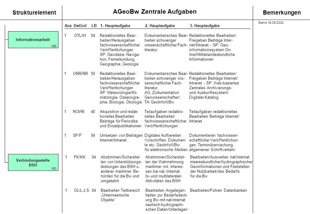 AGeoBw Zentrale Aufgaben StrukturelementBemerkungen AnzDstGrdLB1. Hauptaufgabe 2. Hauptaufgabe3. Hauptaufgabe Informationsarbeit 155 1 OTL/M04Redaktio