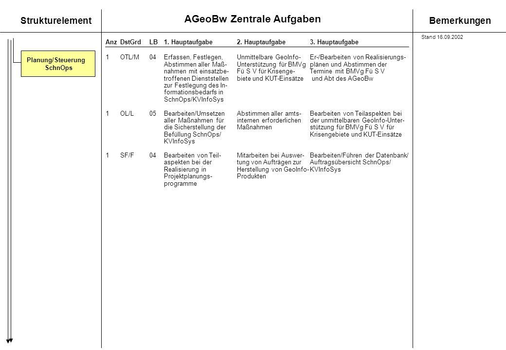 AGeoBw Zentrale Aufgaben StrukturelementBemerkungen AnzDstGrdLB1. Hauptaufgabe 2. Hauptaufgabe3. Hauptaufgabe Planung/Steuerung SchnOps 1OTL/M04Erfass
