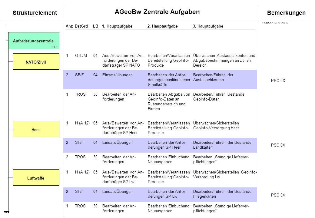 AGeoBw Zentrale Aufgaben StrukturelementBemerkungen AnzDstGrdLB1. Hauptaufgabe 2. Hauptaufgabe3. Hauptaufgabe Anforderungszentrale 112 1OTL/M04Aus-/Be