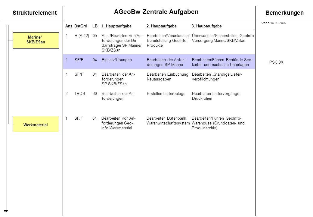 AGeoBw Zentrale Aufgaben StrukturelementBemerkungen AnzDstGrdLB1. Hauptaufgabe 2. Hauptaufgabe3. Hauptaufgabe 1H (A 12)05Aus-/Bewerten von An-Bearbeit