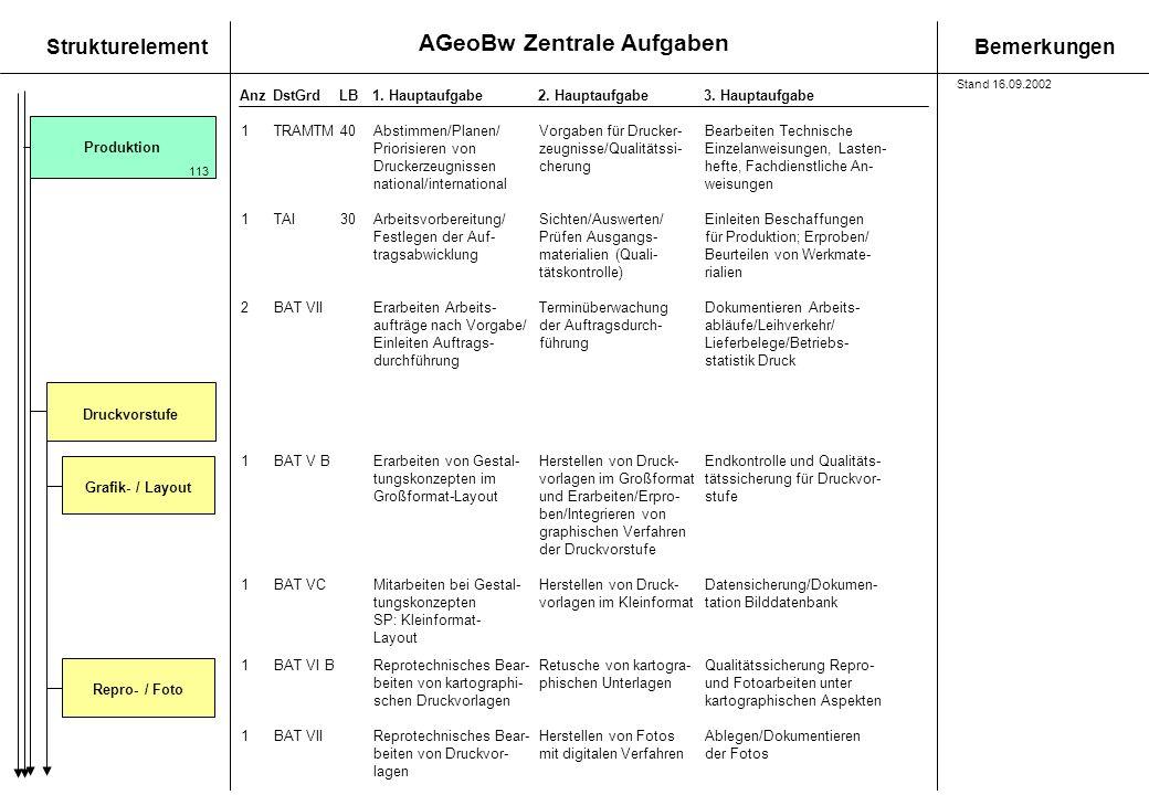 AGeoBw Zentrale Aufgaben StrukturelementBemerkungen AnzDstGrdLB1. Hauptaufgabe 2. Hauptaufgabe3. Hauptaufgabe Produktion 113 Grafik- / Layout 1TRAMTM4
