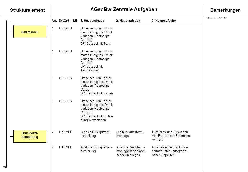 AGeoBw Zentrale Aufgaben StrukturelementBemerkungen AnzDstGrdLB1. Hauptaufgabe 2. Hauptaufgabe3. Hauptaufgabe Satztechnik 1GELARBUmsetzen von Rohfor-