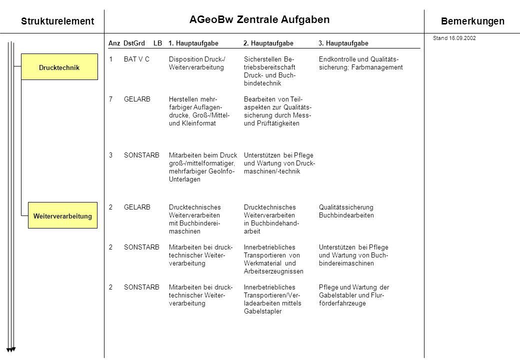 AGeoBw Zentrale Aufgaben StrukturelementBemerkungen AnzDstGrdLB1. Hauptaufgabe 2. Hauptaufgabe3. Hauptaufgabe DrucktechnikWeiterverarbeitung 1BAT V CD