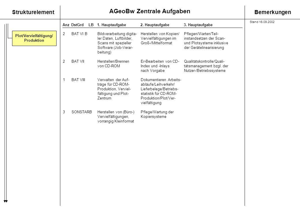AGeoBw Zentrale Aufgaben StrukturelementBemerkungen AnzDstGrdLB1. Hauptaufgabe 2. Hauptaufgabe3. Hauptaufgabe Plot/Vervielfältigung/ Produktion 2BAT V