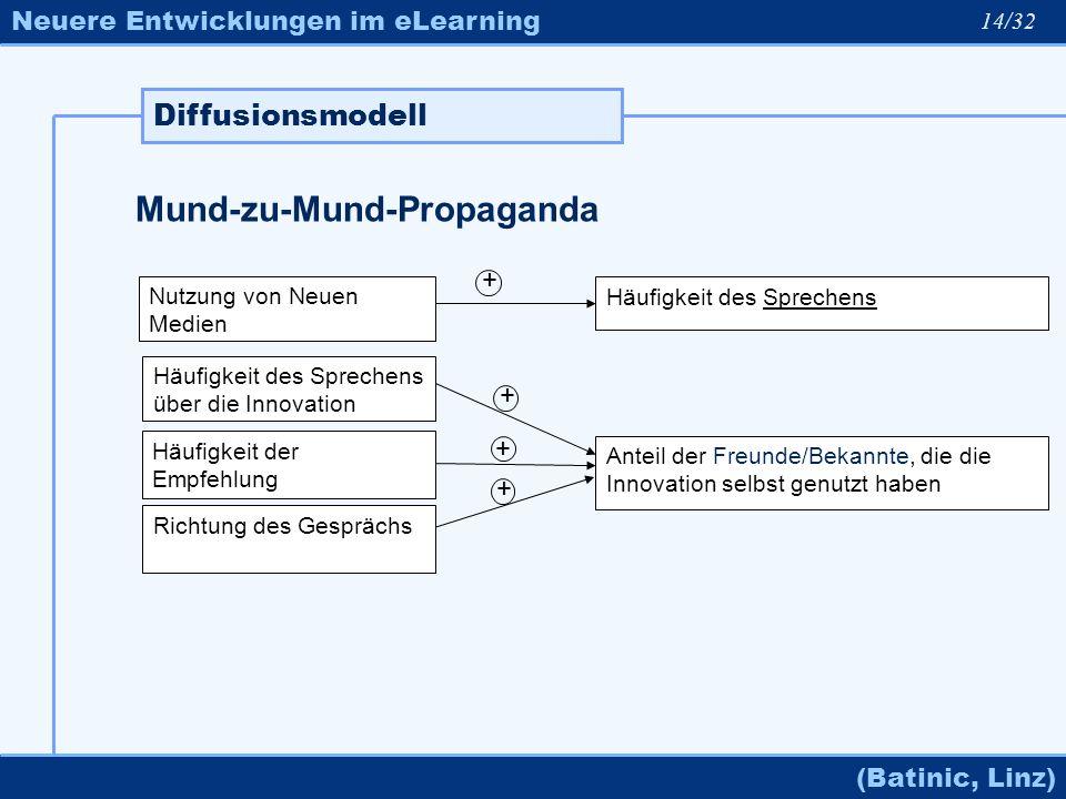 Neuere Entwicklungen im eLearning (Batinic, Linz) Diffusionsmodell 14/32 Mund-zu-Mund-Propaganda Häufigkeit des Sprechens über die Innovation Anteil d