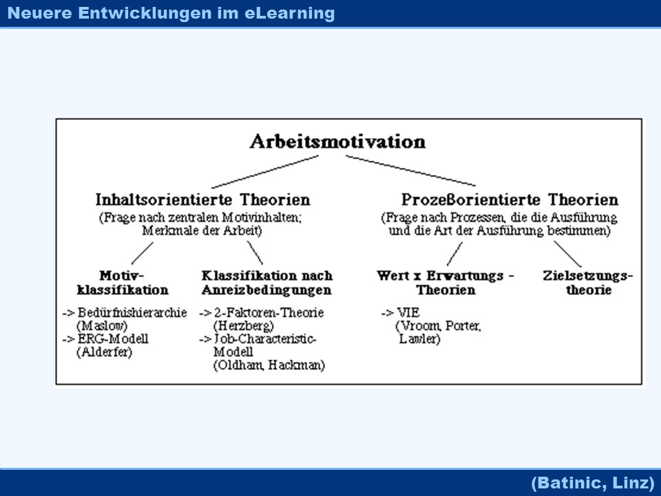 Neuere Entwicklungen im eLearning (Batinic, Linz)