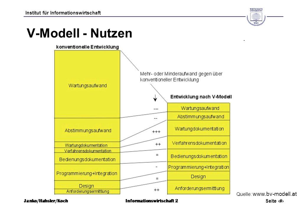 Institut für Informationswirtschaft Seite 4 Janko/Hahsler/KochInformationswirtschaft 2 V-Modell - Nutzen Quelle: www.bv-modell.at