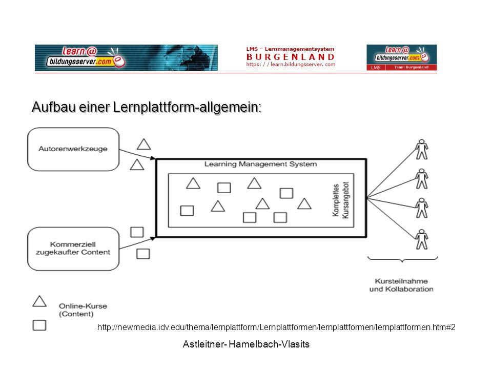 Astleitner- Hamelbach-Vlasits Aufbau einer Lernplattform-allgemein: http://newmedia.idv.edu/thema/lernplattform/Lernplattformen/lernplattformen/lernplattformen.htm#2