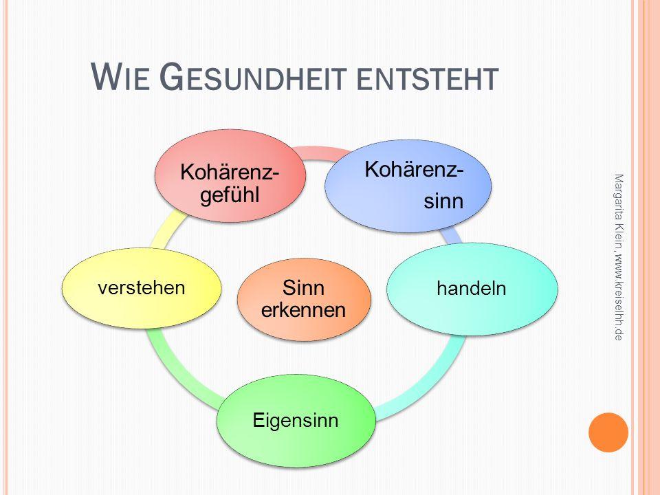W IE G ESUNDHEIT ENTSTEHT Margarita Klein, www.kreiselhh.de Sinn erkennen Kohärenz- sinn handeln Eigensinn verstehen Kohärenz- gefühl