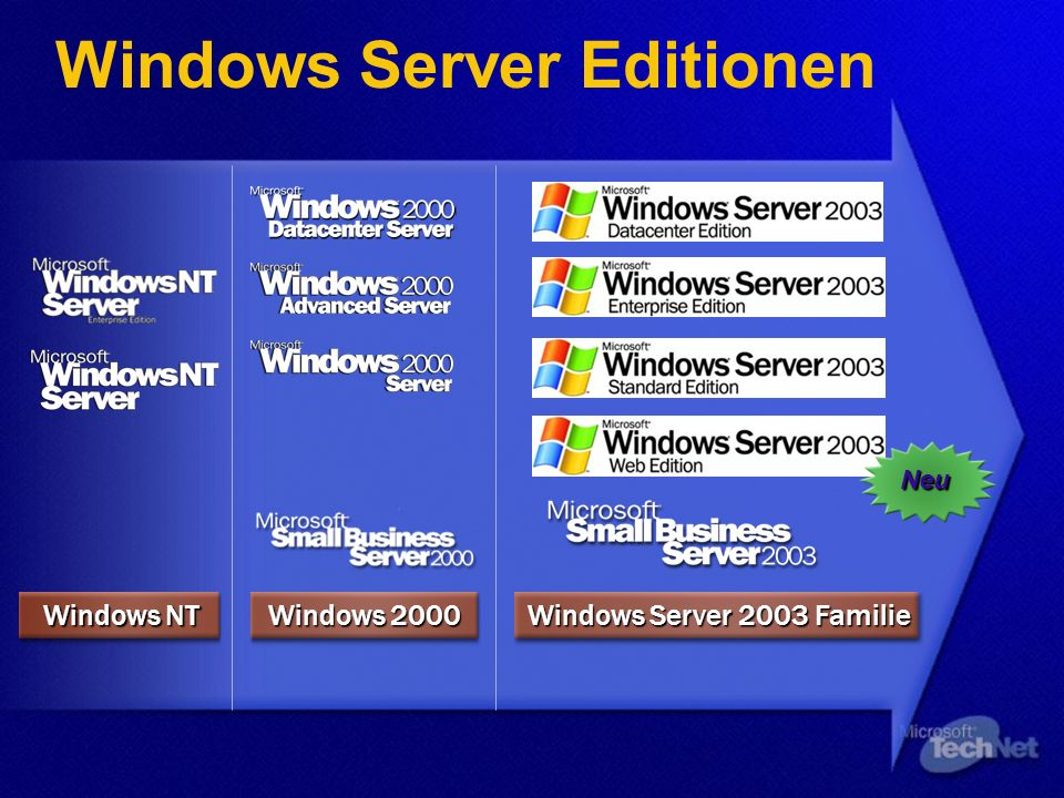 Windows Server Editionen Windows Server 2003 Familie Windows 2000 Windows NT Neu