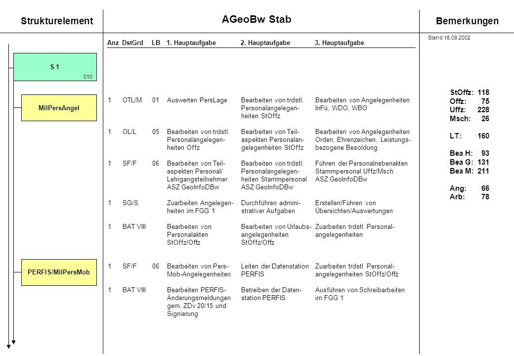StrukturelementBemerkungen AnzDstGrdLB1. Hauptaufgabe 2. Hauptaufgabe3. Hauptaufgabe 1OTL/M01Auswerten PersLageBearbeiten von trdstl. Bearbeiten von A