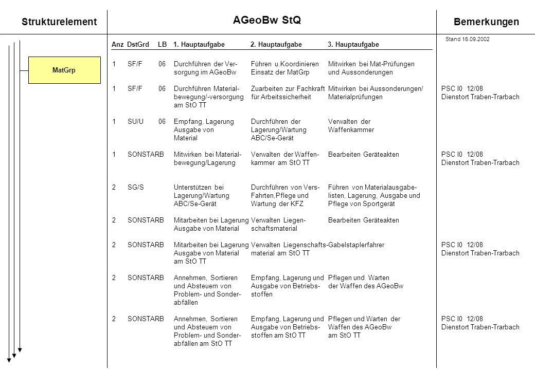 StrukturelementBemerkungen AnzDstGrdLB1. Hauptaufgabe 2. Hauptaufgabe3. Hauptaufgabe 1SF/F06Durchführen der Ver-Führen u.KoordinierenMitwirken bei Mat