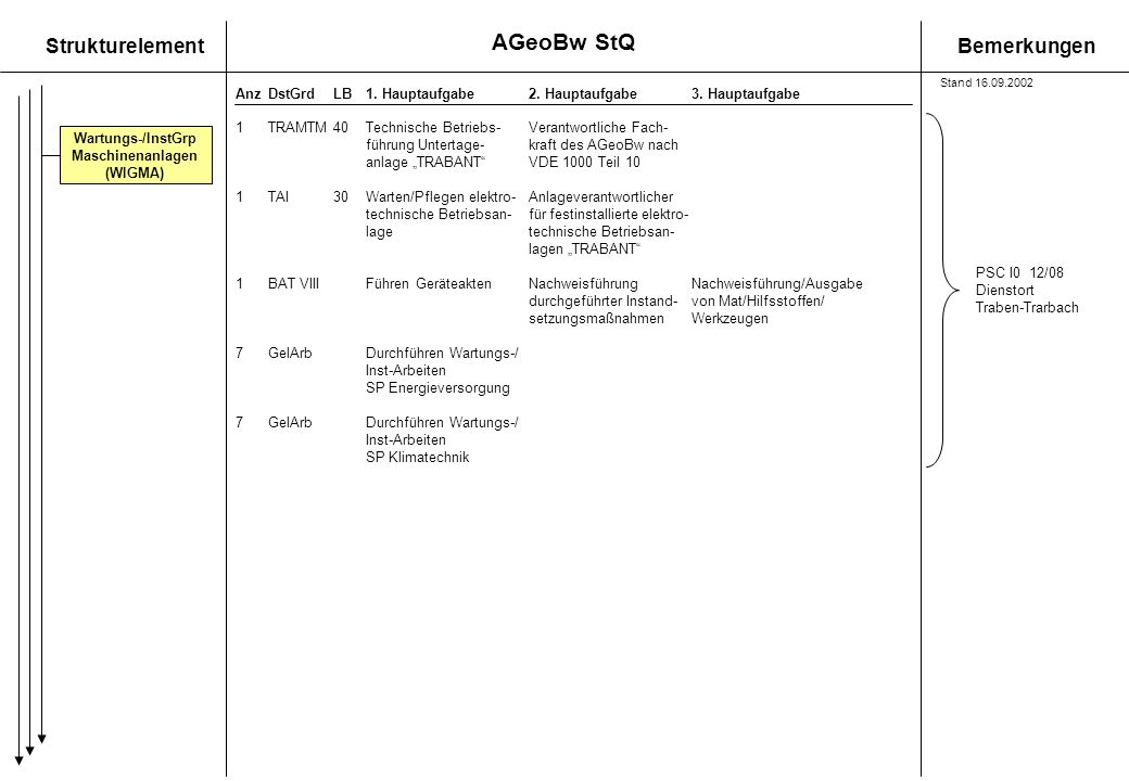 StrukturelementBemerkungen AnzDstGrdLB1. Hauptaufgabe 2. Hauptaufgabe3. Hauptaufgabe 1TRAMTM40Technische Betriebs-Verantwortliche Fach- führung Untert
