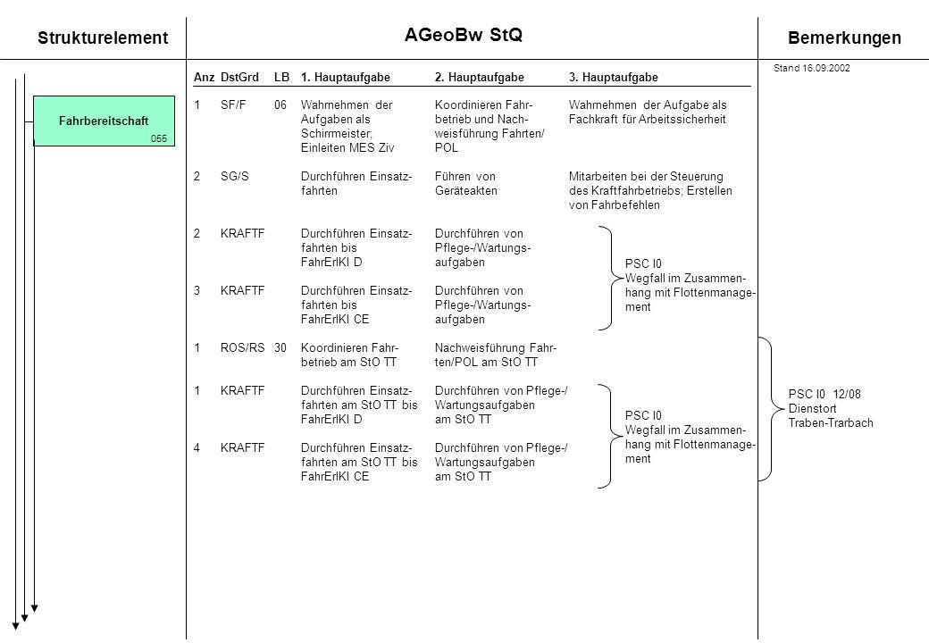 StrukturelementBemerkungen AnzDstGrdLB1. Hauptaufgabe 2. Hauptaufgabe3. Hauptaufgabe 1SF/F06Wahrnehmen derKoordinieren Fahr-Wahrnehmen der Aufgabe als