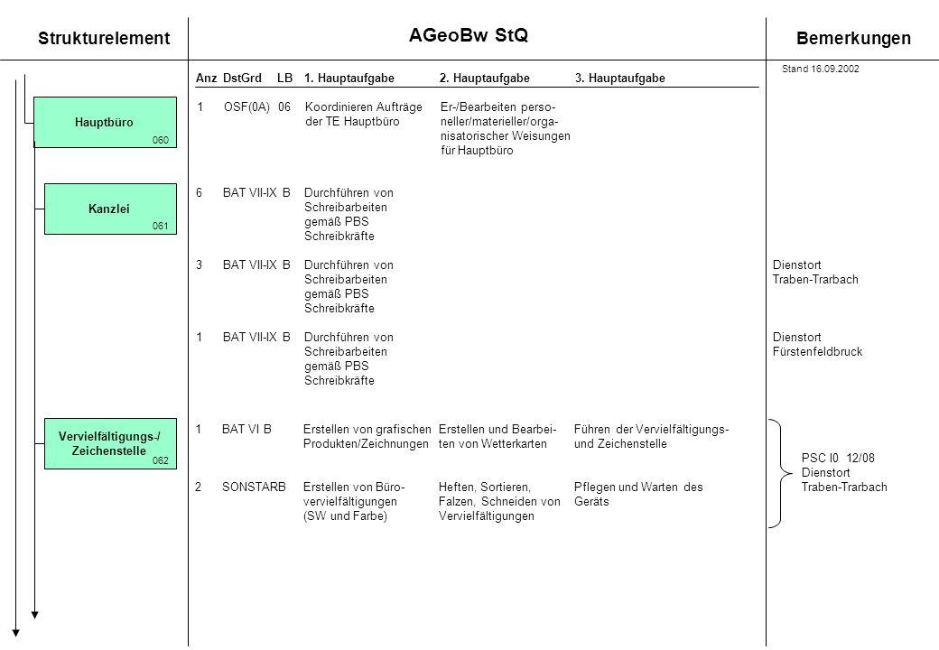 StrukturelementBemerkungen AnzDstGrdLB1. Hauptaufgabe 2. Hauptaufgabe3. Hauptaufgabe 1BAT VI BErstellen von grafischenErstellen und Bearbei-Führen der
