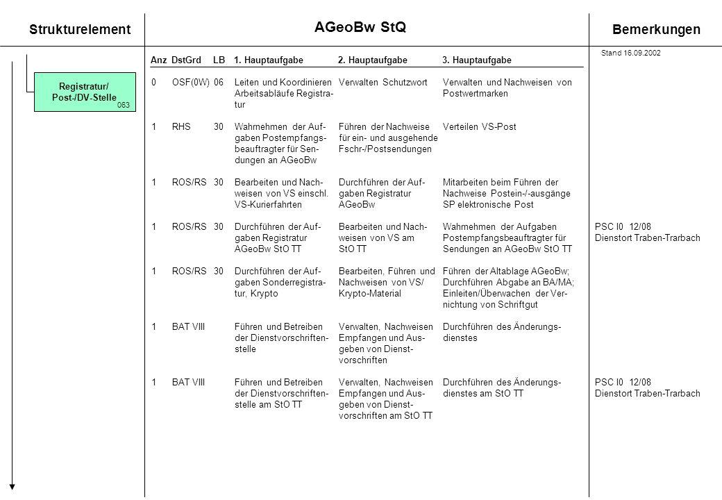 StrukturelementBemerkungen AnzDstGrdLB1. Hauptaufgabe 2. Hauptaufgabe3. Hauptaufgabe 0OSF(0W)06Leiten und KoordinierenVerwalten Schutzwort Verwalten u