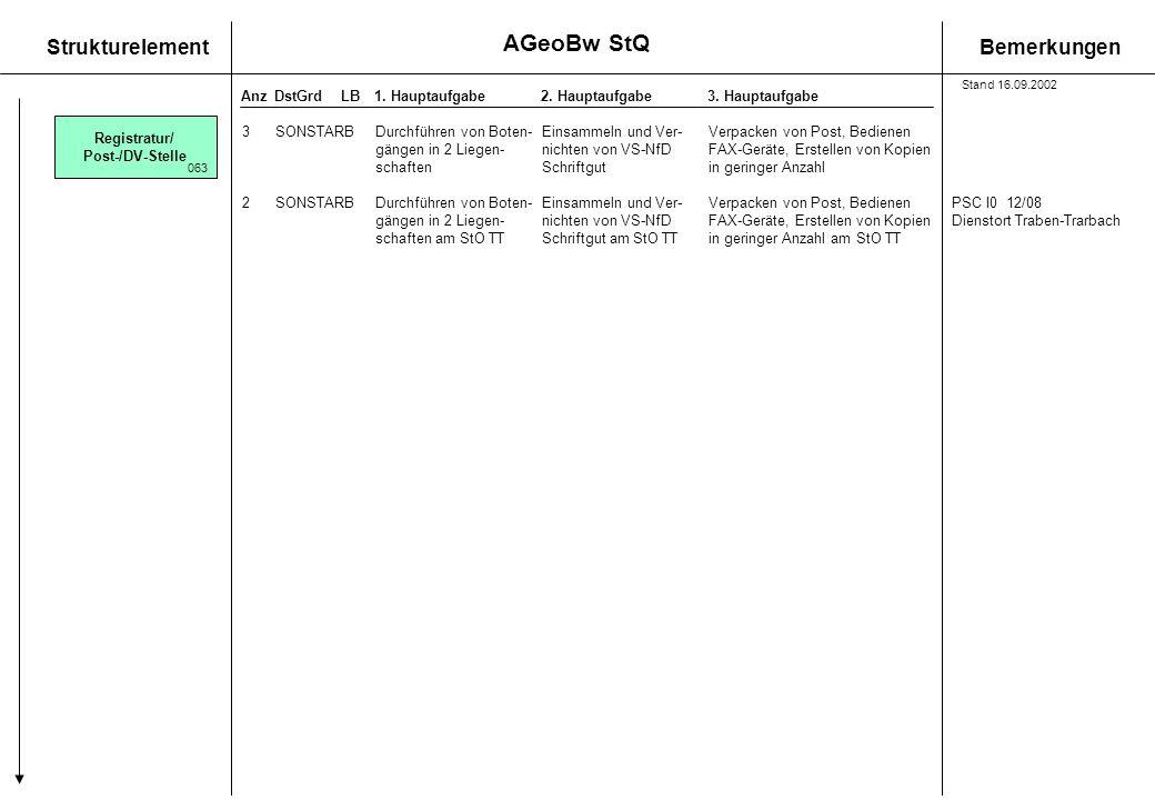 StrukturelementBemerkungen AnzDstGrdLB1. Hauptaufgabe 2. Hauptaufgabe3. Hauptaufgabe 3SONSTARBDurchführen von Boten-Einsammeln und Ver-Verpacken von P
