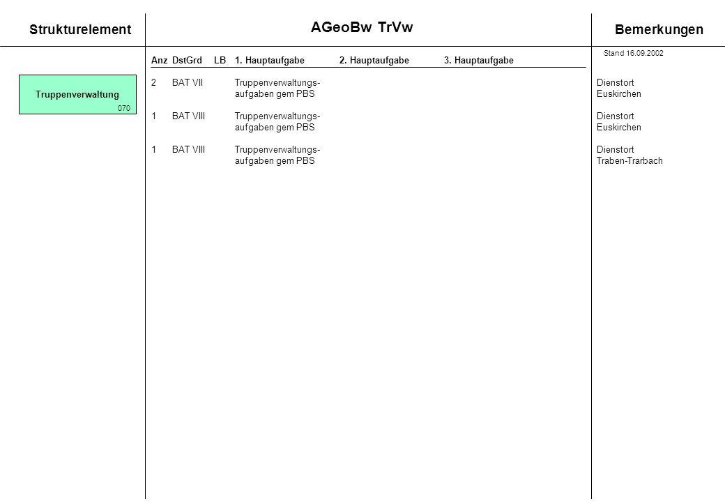 StrukturelementBemerkungen AnzDstGrdLB1. Hauptaufgabe 2. Hauptaufgabe3. Hauptaufgabe Truppenverwaltung 070 2BAT VIITruppenverwaltungs-Dienstort aufgab