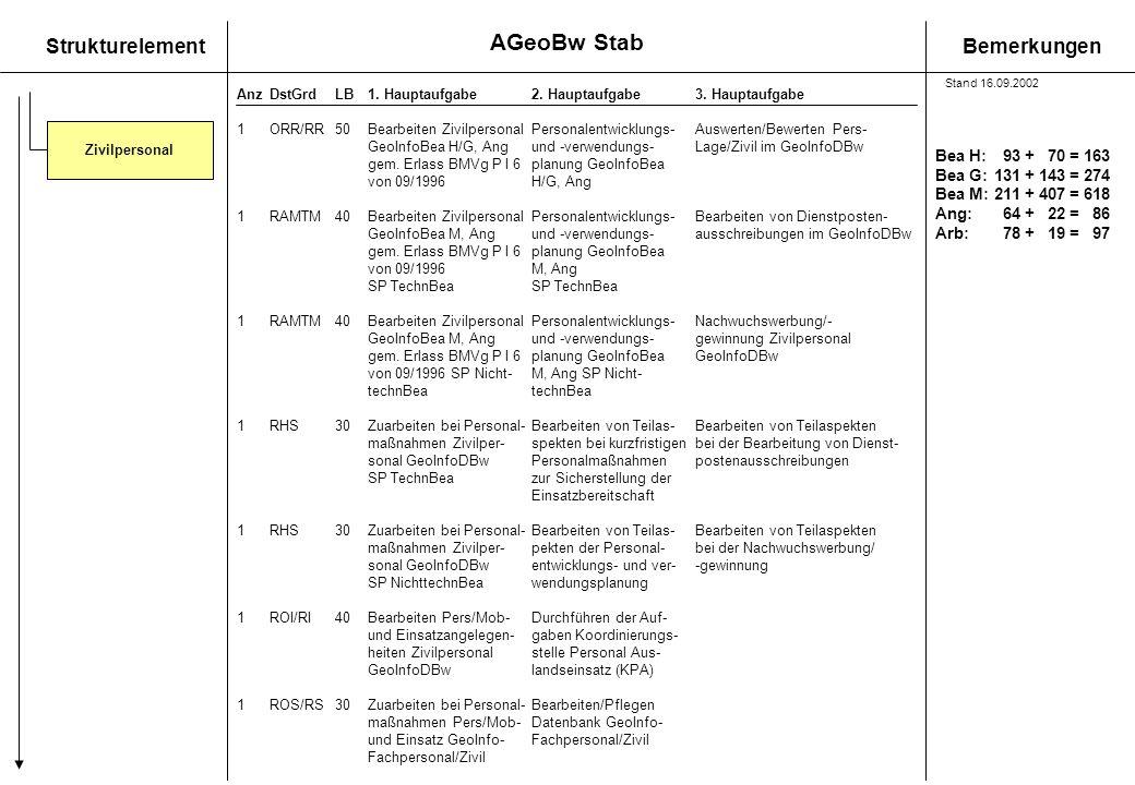 StrukturelementBemerkungen AnzDstGrdLB1. Hauptaufgabe 2. Hauptaufgabe3. Hauptaufgabe 1 ORR/RR50Bearbeiten ZivilpersonalPersonalentwicklungs- Auswerten