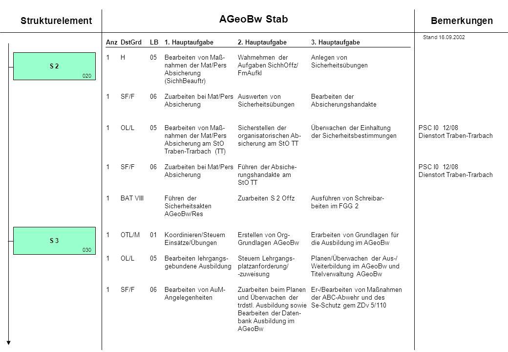 StrukturelementBemerkungen AnzDstGrdLB1. Hauptaufgabe 2. Hauptaufgabe3. Hauptaufgabe 1H05Bearbeiten von Maß-Wahrnehmen derAnlegen von nahmen der Mat/P