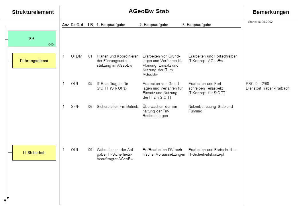 StrukturelementBemerkungen AnzDstGrdLB1. Hauptaufgabe 2. Hauptaufgabe3. Hauptaufgabe 1 OTL/M01Planen und KoordinierenErarbeiten von Grund-Erarbeiten u
