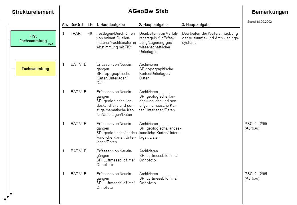 StrukturelementBemerkungen AnzDstGrdLB1. Hauptaufgabe 2. Hauptaufgabe3. Hauptaufgabe 1BAT VI B Erfassen von Neuein-Archivieren gängen SP: topographisc
