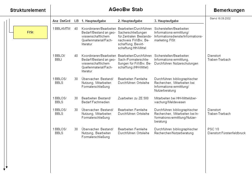 StrukturelementBemerkungen AnzDstGrdLB1. Hauptaufgabe 2. Hauptaufgabe3. Hauptaufgabe 1BBLAMTM40Koordinieren/BearbeitenBearbeiten/DurchführenSicherstel
