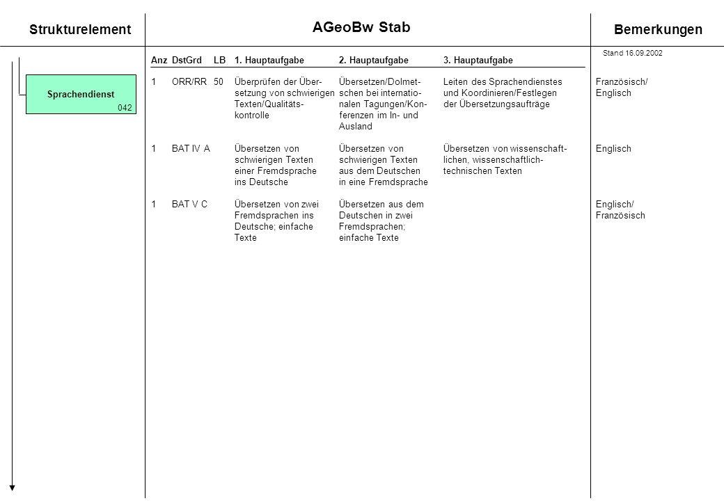 StrukturelementBemerkungen AnzDstGrdLB1. Hauptaufgabe 2. Hauptaufgabe3. Hauptaufgabe 1ORR/RR50Überprüfen der Über-Übersetzen/Dolmet-Leiten des Sprache