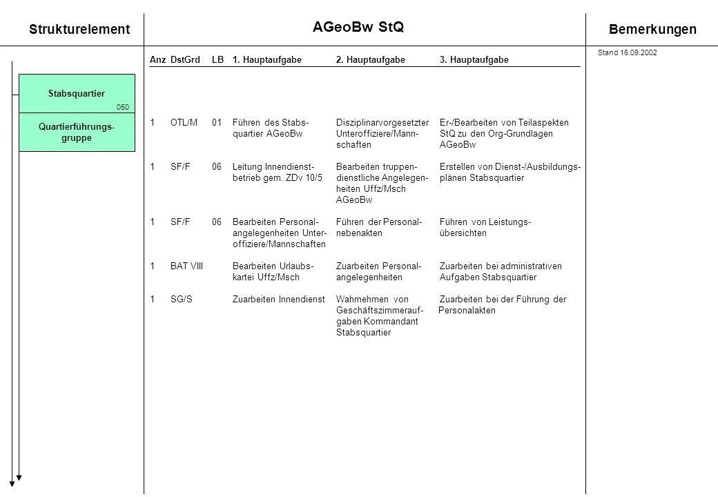 StrukturelementBemerkungen AnzDstGrdLB1. Hauptaufgabe 2. Hauptaufgabe3. Hauptaufgabe Stabsquartier 1OTL/M01Führen des Stabs- DisziplinarvorgesetzterEr