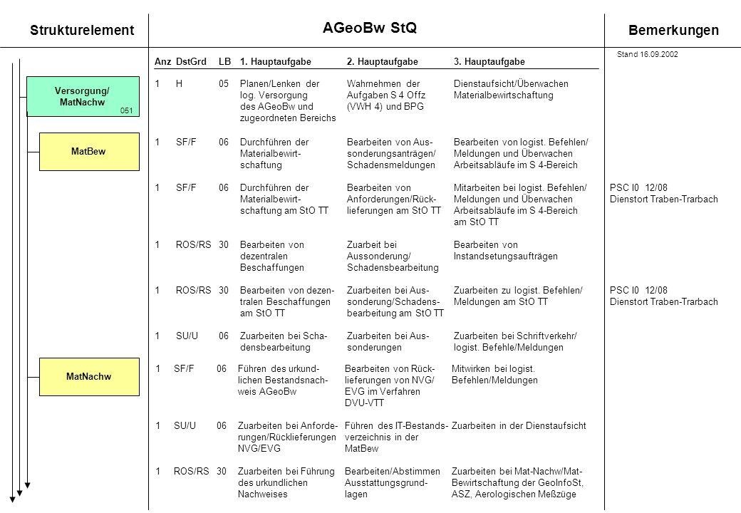 StrukturelementBemerkungen AnzDstGrdLB1. Hauptaufgabe 2. Hauptaufgabe3. Hauptaufgabe Versorgung/ MatNachw 1SF/F06Durchführen derBearbeiten von Aus-Bea