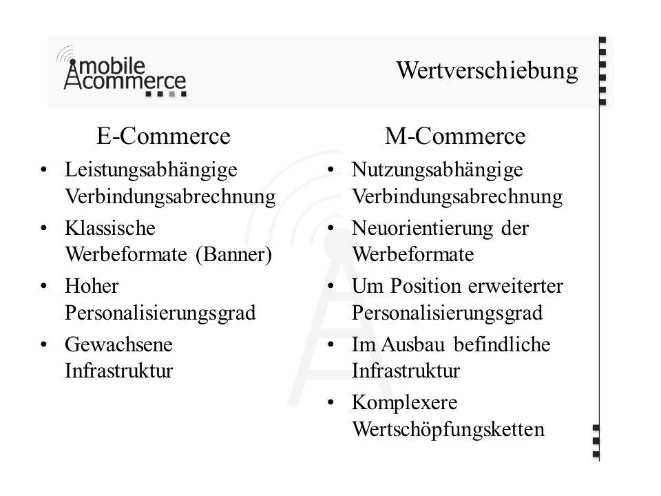 Wertverschiebung E-Commerce Leistungsabhängige Verbindungsabrechnung Klassische Werbeformate (Banner) Hoher Personalisierungsgrad Gewachsene Infrastru