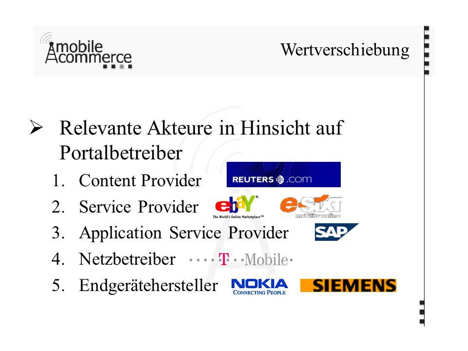Wertverschiebung Relevante Akteure in Hinsicht auf Portalbetreiber 1.Content Provider 2.Service Provider 3.Application Service Provider 4.Netzbetreiber 5.Endgerätehersteller