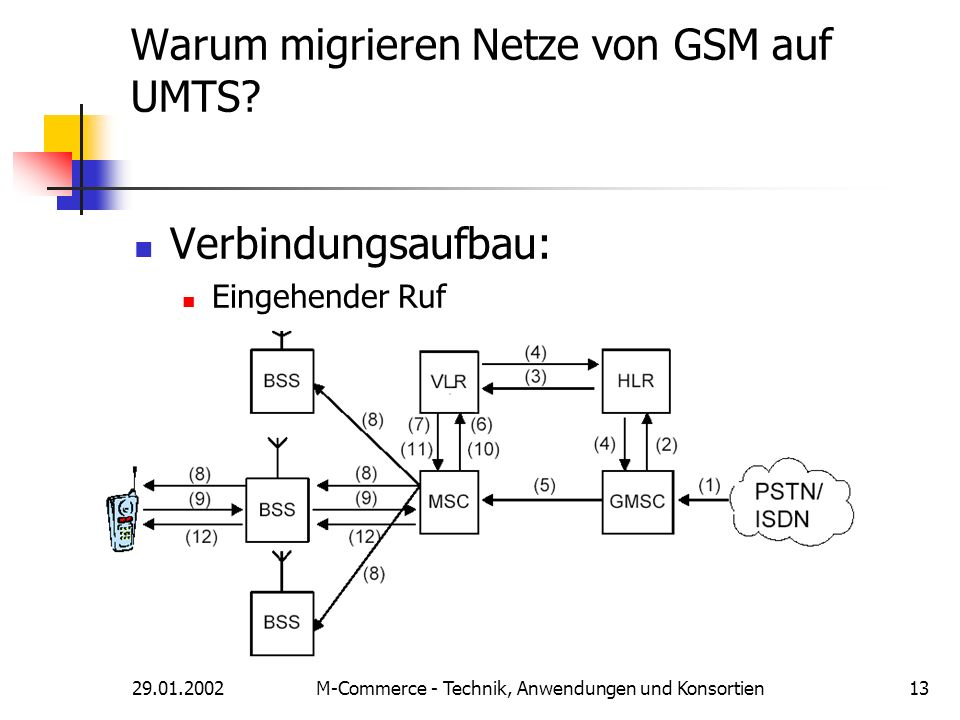 29.01.2002M-Commerce - Technik, Anwendungen und Konsortien13 Warum migrieren Netze von GSM auf UMTS? Verbindungsaufbau: Eingehender Ruf