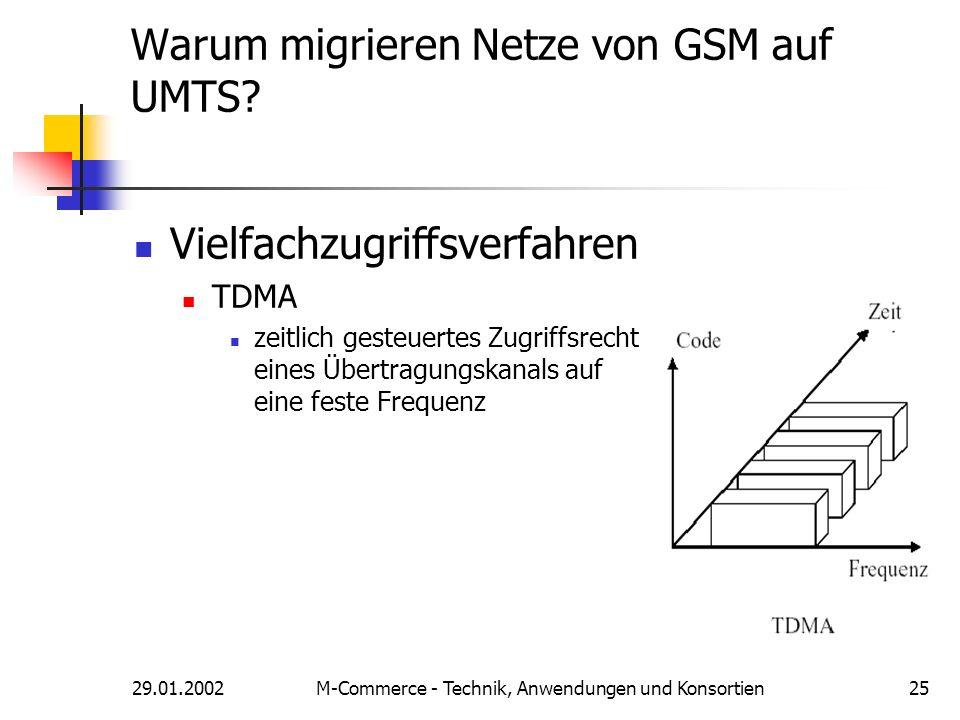 29.01.2002M-Commerce - Technik, Anwendungen und Konsortien25 Warum migrieren Netze von GSM auf UMTS? Vielfachzugriffsverfahren TDMA zeitlich gesteuert