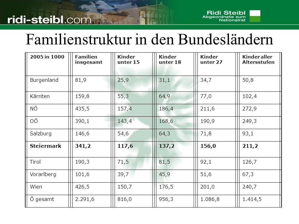Familienstruktur in den Bundesländern 2005 in 1000Familien insgesamt Kinder unter 15 Kinder unter 18 Kinder unter 27 Kinder aller Altersstufen Burgenland81,925,931,134,750,8 Kärnten159,855,364,977,0102,4 NÖ435,5157,4186,4211,6272,9 OÖ390,1143,4168,6190,9249,3 Salzburg146,654,664,371,893,1 Steiermark341,2117,6137,2156,0211,2 Tirol190,371,581,592,1126,7 Vorarlberg101,639,745,951,667,3 Wien426,5150,7176,5201,0240,7 Ö gesamt2.291,6816,0956,31.086,81.414,5