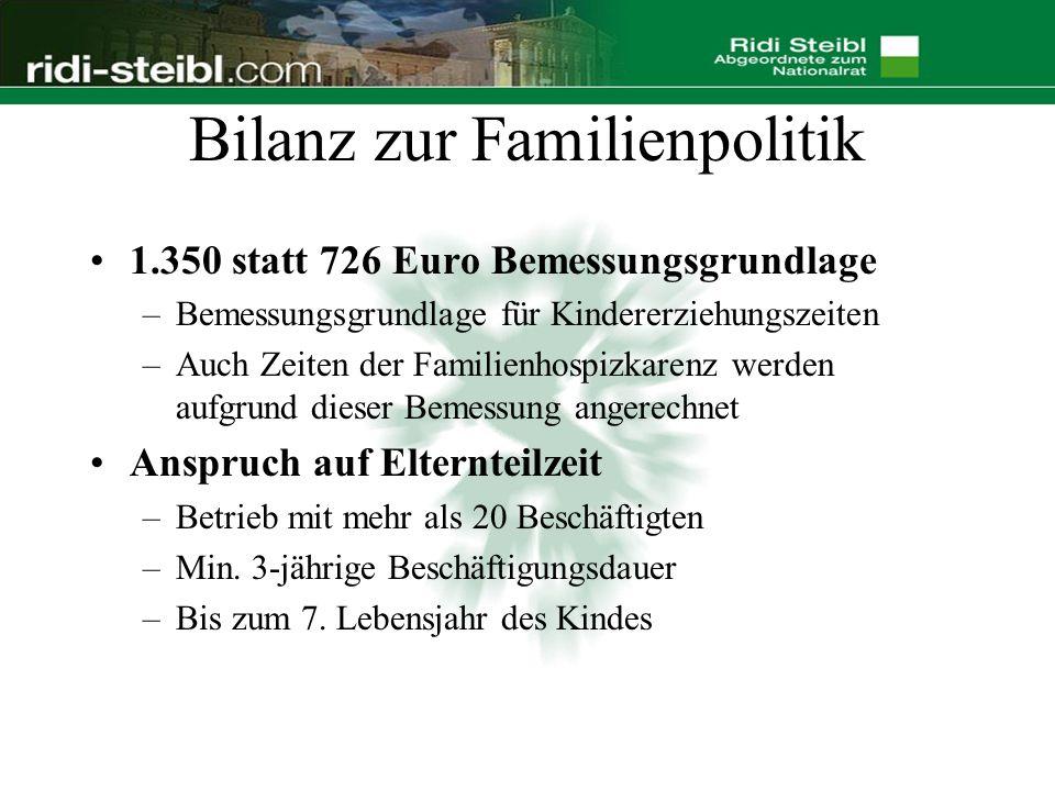 Bilanz zur Familienpolitik 1.350 statt 726 Euro Bemessungsgrundlage –Bemessungsgrundlage für Kindererziehungszeiten –Auch Zeiten der Familienhospizkarenz werden aufgrund dieser Bemessung angerechnet Anspruch auf Elternteilzeit –Betrieb mit mehr als 20 Beschäftigten –Min.