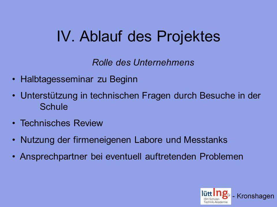 IV. Ablauf des Projektes Rolle des Unternehmens Halbtagesseminar zu Beginn Unterstützung in technischen Fragen durch Besuche in der Schule Technisches