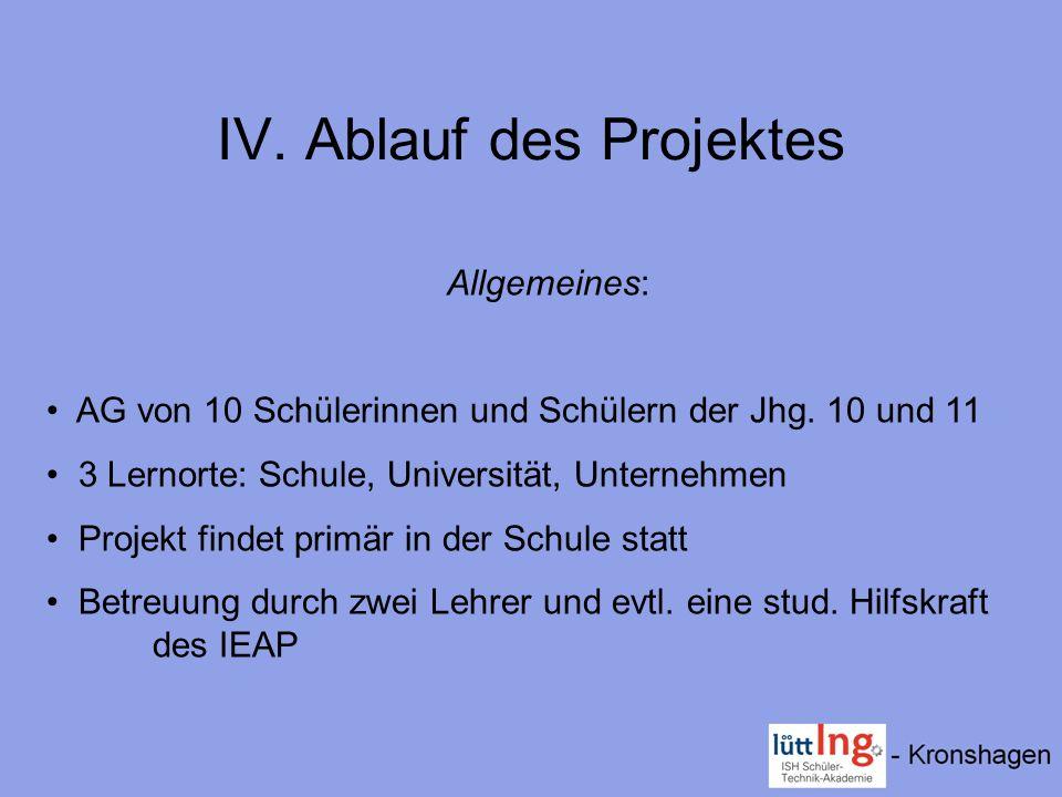 IV. Ablauf des Projektes Allgemeines: AG von 10 Schülerinnen und Schülern der Jhg. 10 und 11 3 Lernorte: Schule, Universität, Unternehmen Projekt find