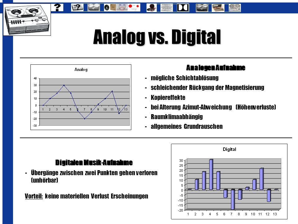 Analog vs. Digital Digitalen Musik-Aufnahme -Übergänge zwischen zwei Punkten gehen verloren (unhörbar) Vorteil: keine materiellen Verlust Erscheinunge