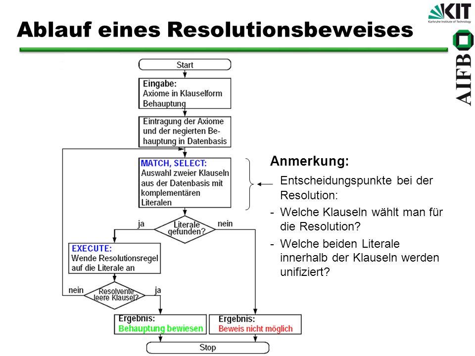 Ablauf eines Resolutionsbeweises Anmerkung: Entscheidungspunkte bei der Resolution: -Welche Klauseln wählt man für die Resolution? -Welche beiden Lite