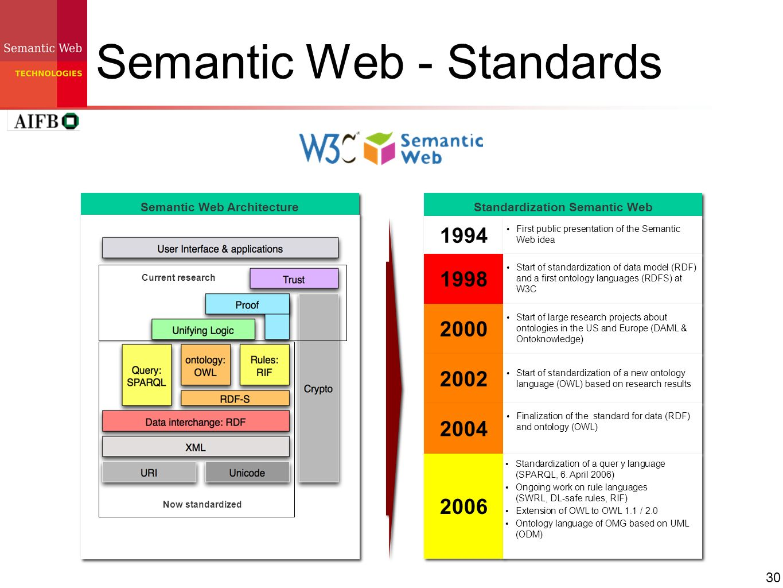 30 Semantic Web - Standards Standardization Semantic Web 1994 1998 First public presentation of the Semantic Web idea Start of standardization of data