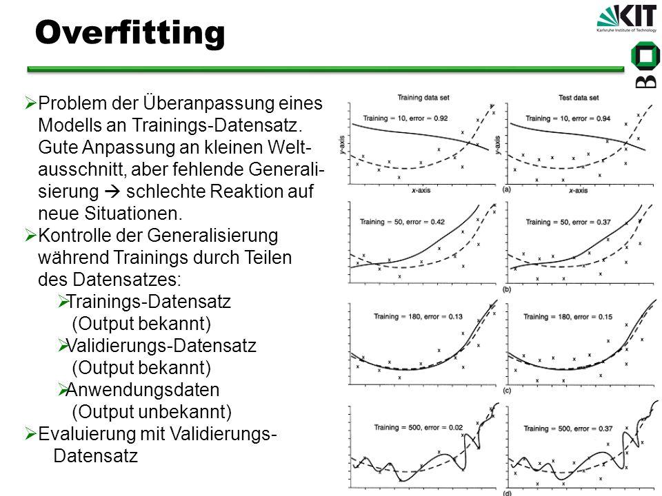 Problem der Überanpassung eines Modells an Trainings-Datensatz. Gute Anpassung an kleinen Welt- ausschnitt, aber fehlende Generali- sierung schlechte