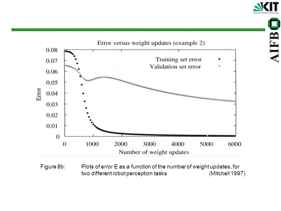 Figure 8b:Plots of error E as a function of the number of weight updates, for two different robot perception tasks (Mitchell 1997)