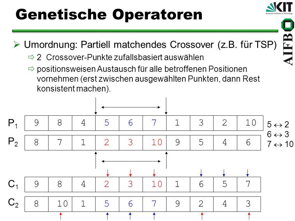 Genetische Operatoren Umordnung: Partiell matchendes Crossover (z.B. für TSP) 2 Crossover-Punkte zufallsbasiert auswählen positionsweisen Austausch fü