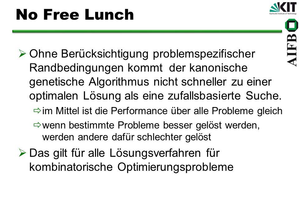 No Free Lunch Ohne Berücksichtigung problemspezifischer Randbedingungen kommt der kanonische genetische Algorithmus nicht schneller zu einer optimalen
